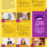 Mom Bloggers By The Numbers [Infographic]