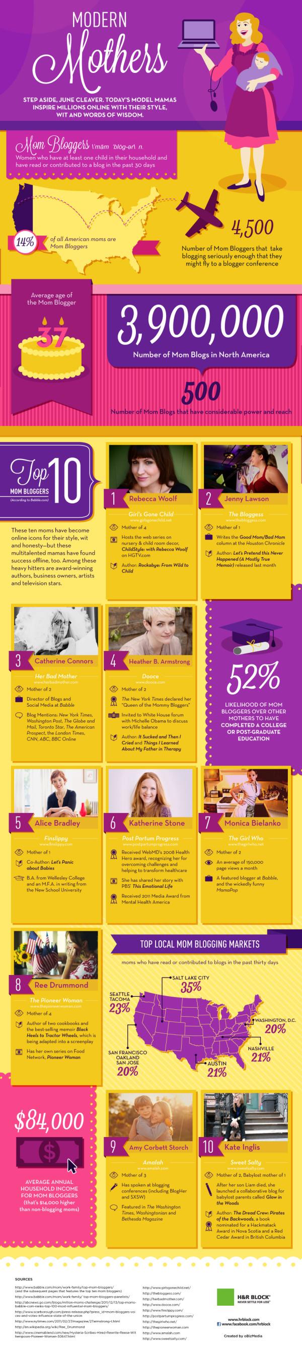 Mom_Bloggers_Infographic